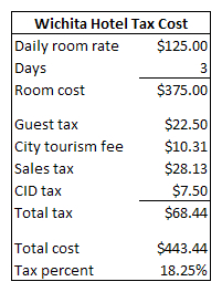 A sample hotel bill in Wichita.