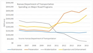 KDOT spending on major road programs. Click for larger version.