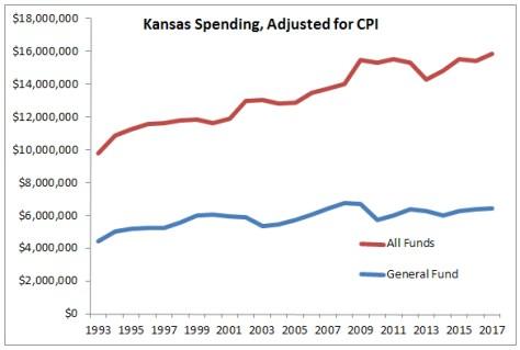 Kansas Spending Adjusted for CPI 2016-01