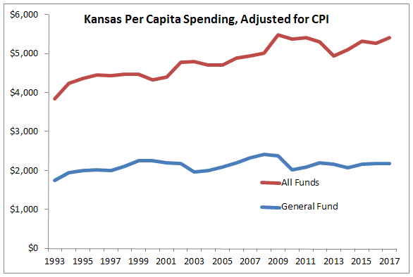Kansas Spending, Per Capita, Adjusted for CPI 2016-01