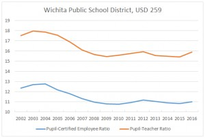 Employment ratios in the Wichita school district. Click for larger.