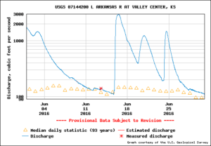 Flow of the Little Arkansas River at Valley Center. The ASR project is able to draw from the river when the flow is above 30 cfs at this measurement station. (Click charts for larger versions.)
