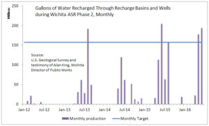 Gallons of Water Recharged Through Recharge Basins and Wells during Wichita ASR phase II, monthly.