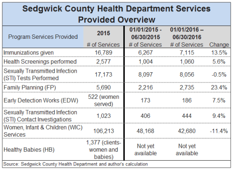 Sedgwick County Health Department Services Provided 2016-07