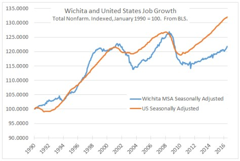 Wichita and United States Job Growth 2016-07