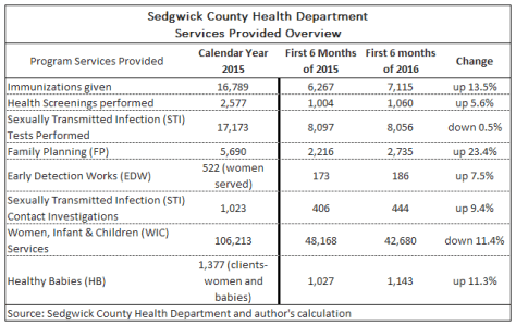 Sedgwick County Health Department services provided. Click for larger.