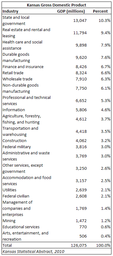 kansas-gdp-by-industry-for-2010