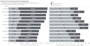 State and local government employment and costs, selected states. Click for larger.
