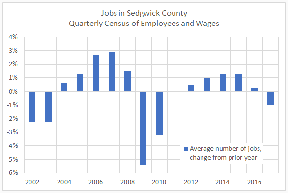 Sedgwick County's David Dennis on economic development