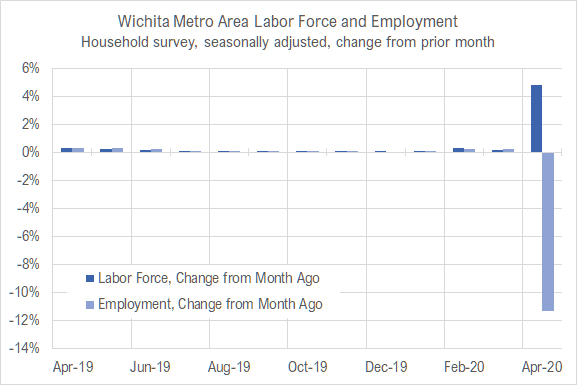Wichita jobs and employment, April 2020
