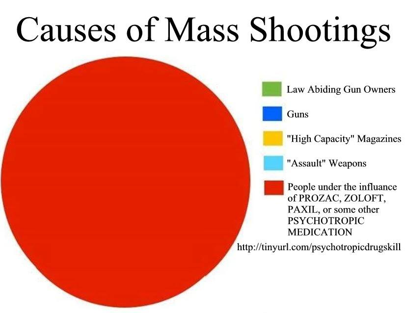 Image result for Mass shootings and SSRI druga