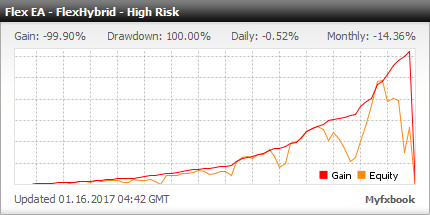 Forex Flex EA - Live Account Statement With Forex Flex Expert Advisor Using Flex Hybrid High Risk Settings Running On 14 Pairs With Over 100% Monthly Return - Added In 2016