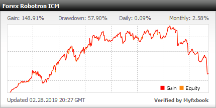 Forex Robotron EA - Demo Account Test Results Using This FX Expert Advisor And Forex Trading Robot With EURCHF, EURGBP, EURUSD And GBPUSD Currency Pairs - Stats Added 2017