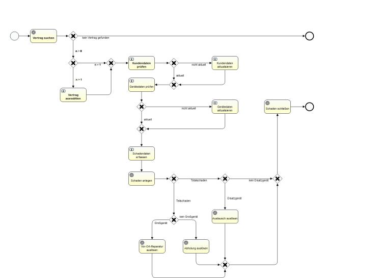 Prozess der Schadenbearbeitung - BPMN 2.0