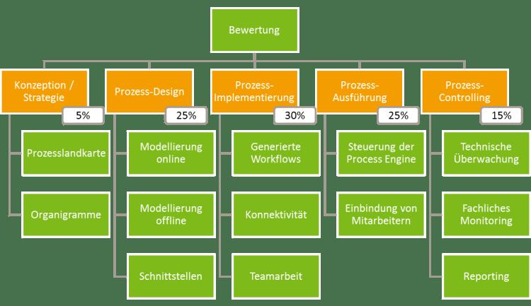 Gewichtete Bewertungskriterien
