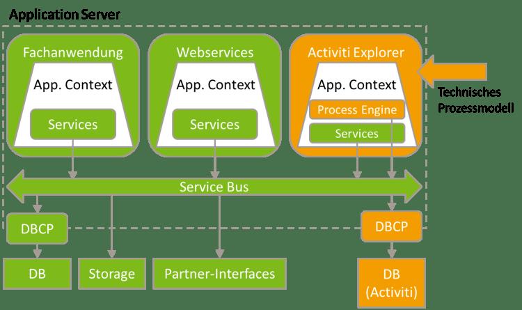 SOA- und BPMS-Architektur