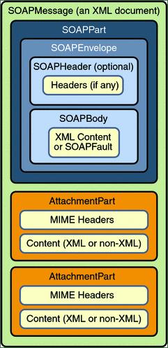Aufbau einer SOAP-Nachricht