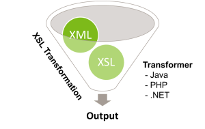 Funktionsweise von XML/XSLT