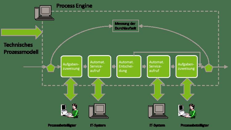Funktionsweise einer Process Engine