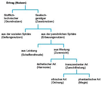 Nutzenleiter nach Vershofen