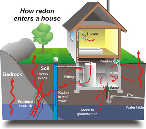 Radon gas and your home
