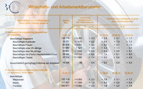 In Wiesbaden arbeiten aktuell 133.719 Beschäftigte. Bild: Volker Watschounek @2017
