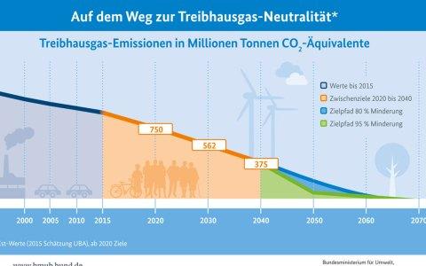 Klimaschutzplan der Bundesregierung ... +2050 ©2017 Bundesministerium für Umwelt
