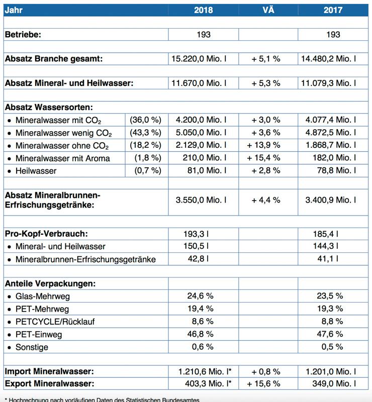 Marktdaten für das Jahr 2018 vom Verband Deutscher Marktbrunnen ©2019 Verband Deutscher Marktbrunnen
