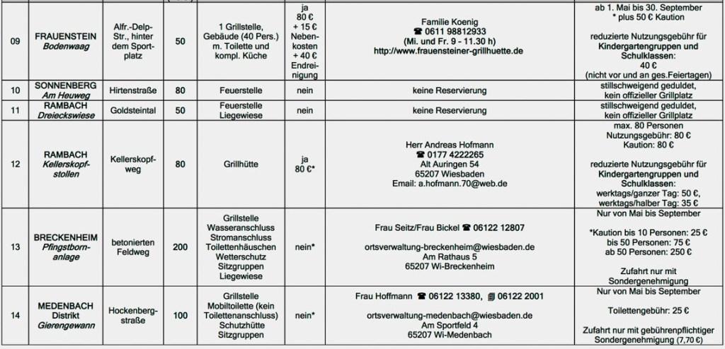 Alles Wissenswerte über Wiesbadens Grillplätze. ©2019 Stadt Wiesbaden