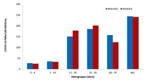 Verteilung der Coronafälle auf Altersgruppe. ©2020 RKI