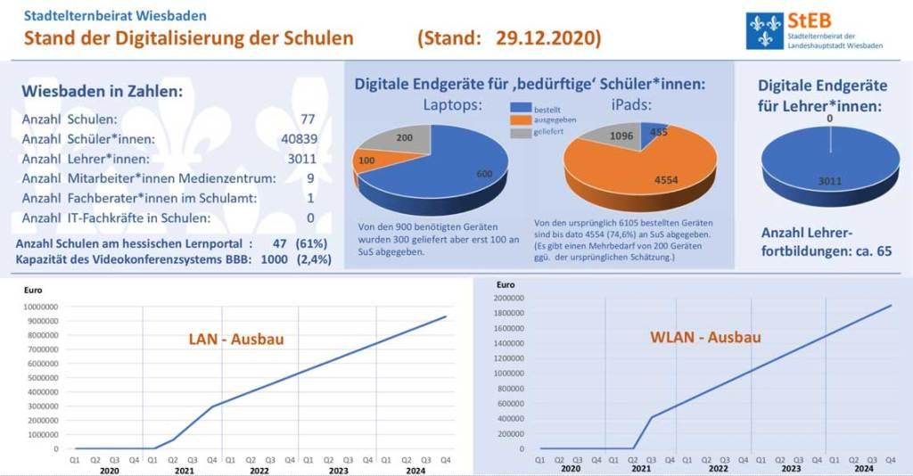 Diugitalisierung an Wiesbadener Schulen 31.12.2020