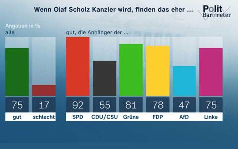 Politbarometer ZDF
