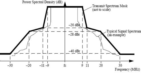 Power-Spectral-Density