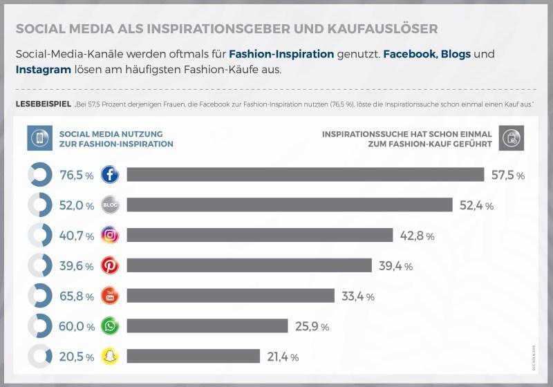 Grafik_Social_Media_als_Inspirationsgeber_und_Kaufausloeser__c_ECC_Koeln_2016