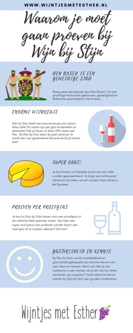 Wijn bij Stijn infographic