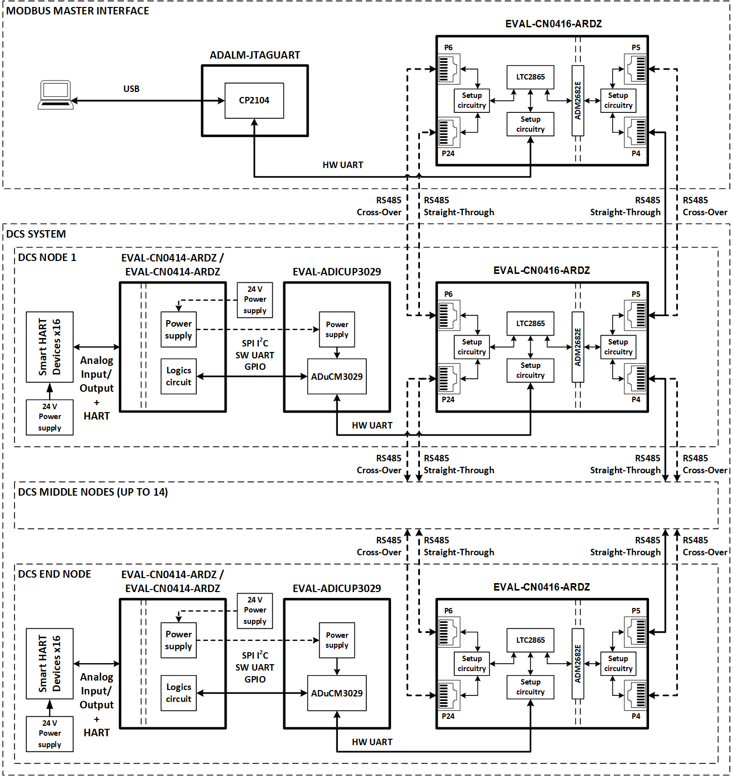 Distributed Control System Dcs Demoog Devices Wiki