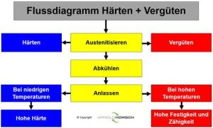 Grundlagen der Wärmebehandlung – Arnold Horsch eK Wissensdatenbank