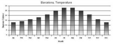 Bar chart of Barcelona's Sun Light Hours