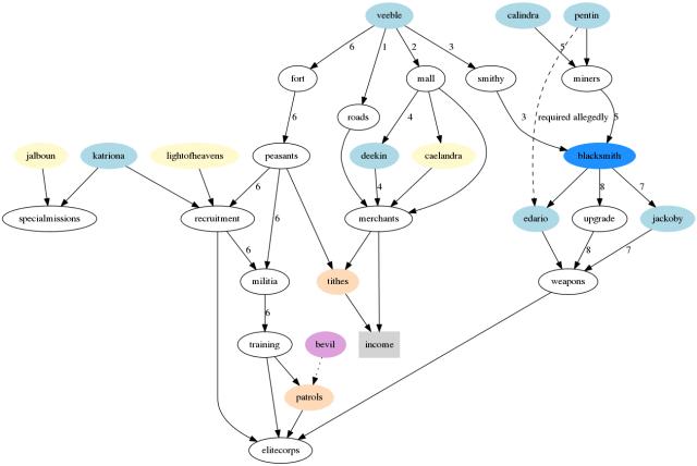 graph economics of xroads keep