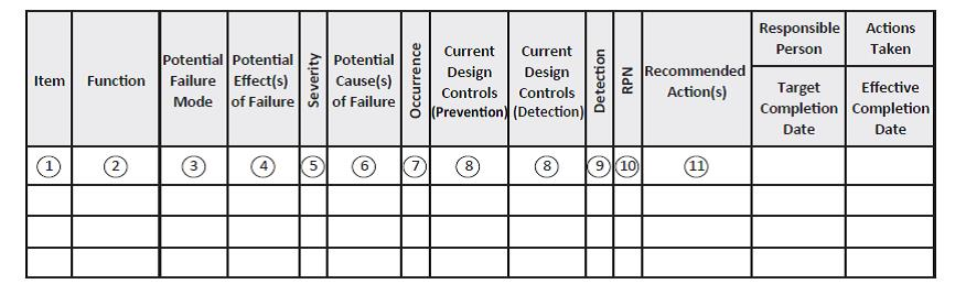 The Failure Mode And Effectsysis Fmea In Product