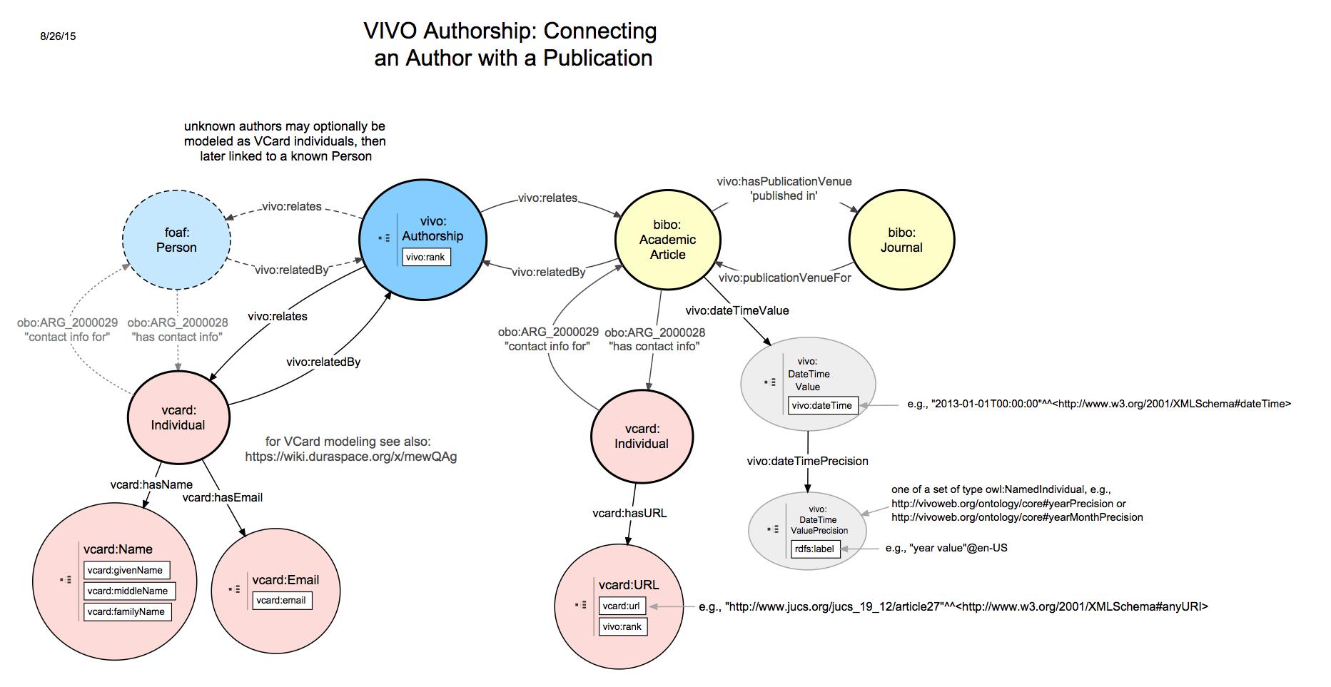 VIVOISF 16 relationship diagrams: Authorship  VIVO Technical Documentation Archive