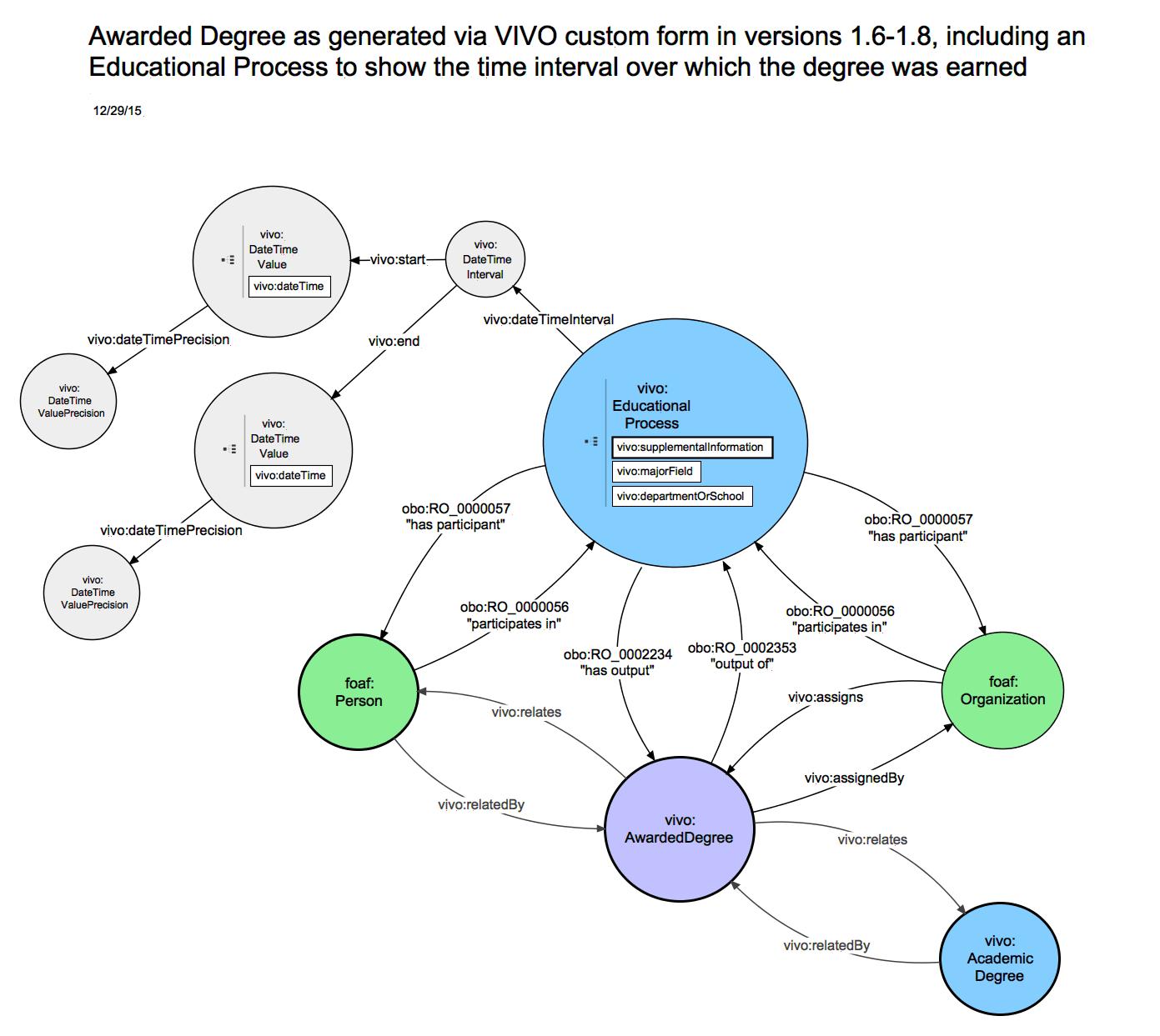 VIVOISF 16 relationship diagrams: Educational Training