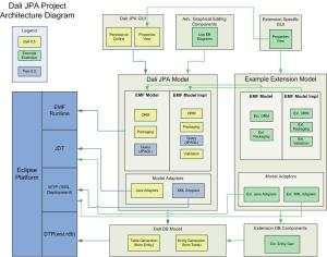 Dali Developer Documentation v05  Eclipsepedia
