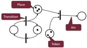 VIATRA2Activity Diagrams to Petri Nets  Eclipsepedia