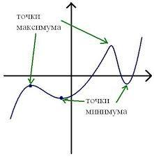Y = 16x-6sinx + 6