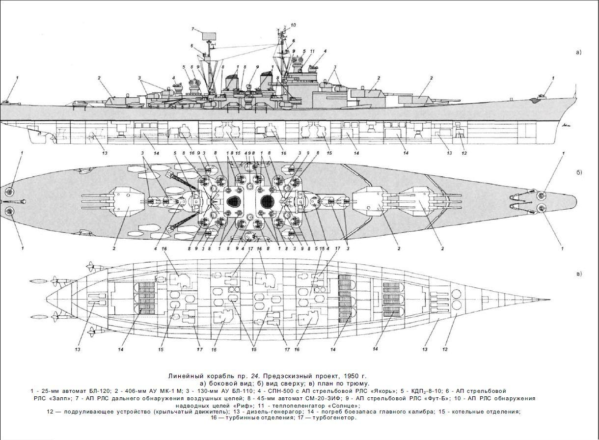 Montana Vs H 41 Vs Super Yamato A 150 Vs Project 24