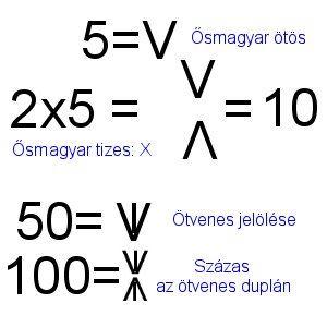 Rovás számok