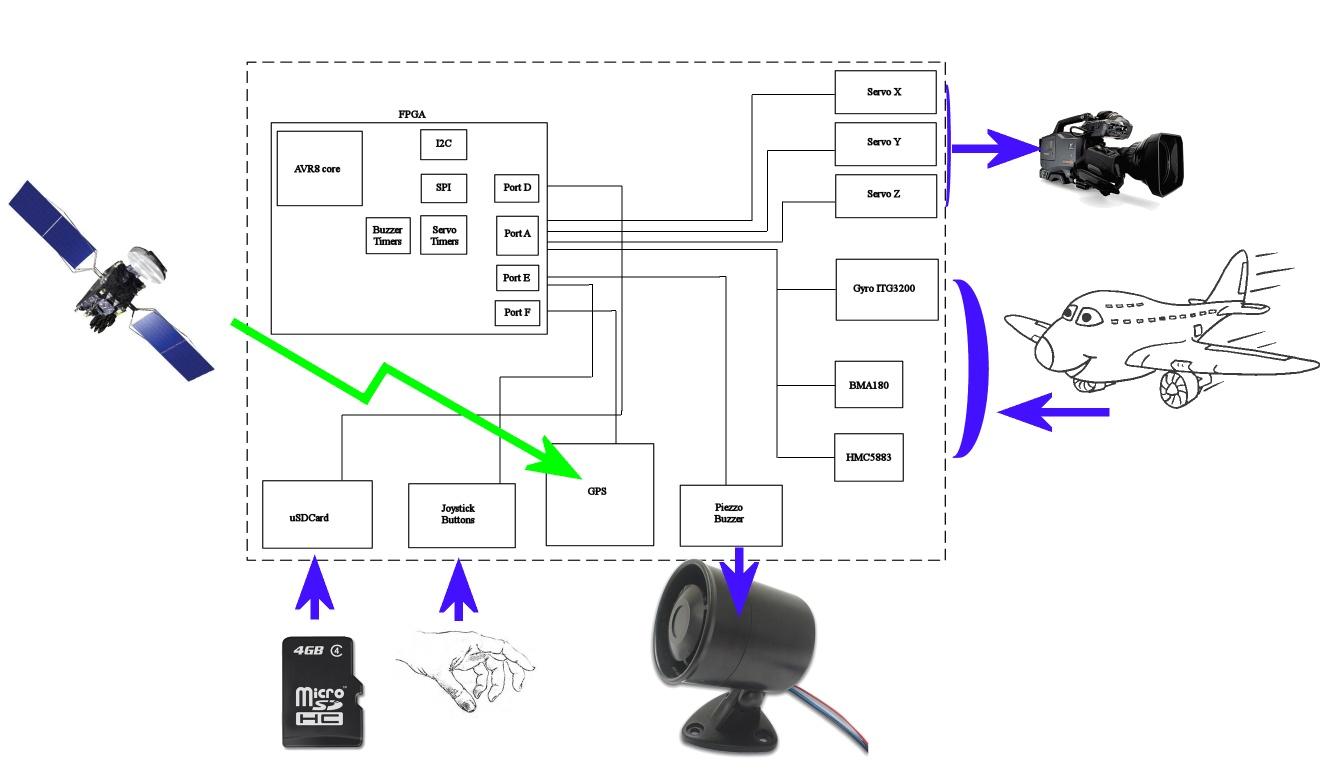 Stabilisateur Tracker Gps A Imu
