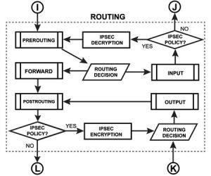 Manual:Packet Flow  MikroTik Wiki
