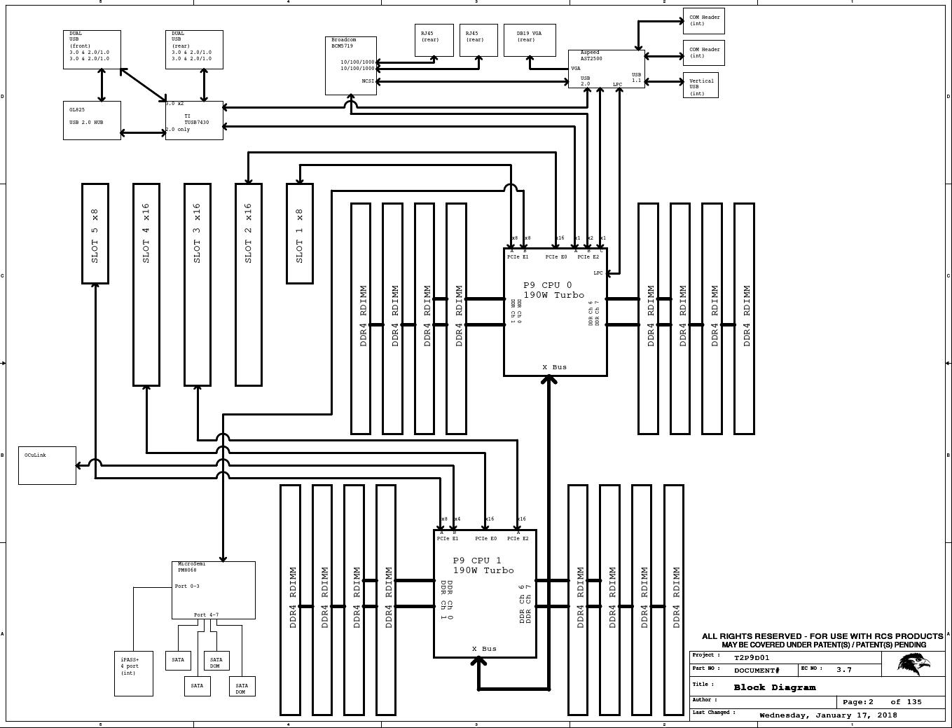 User Hlandau Block Diagram Discussion